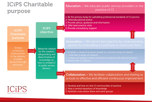 ICiPS Charitable purpose diagram